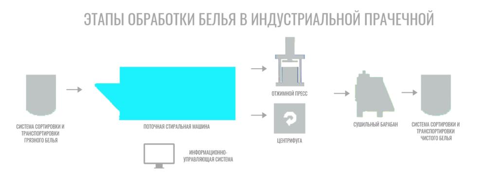 Этапы обработки белья в индустриальной прачечной