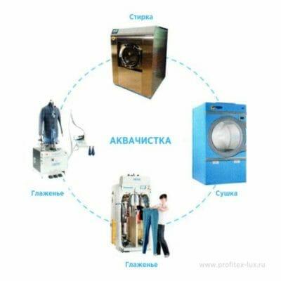Система аквачистки для деликатной стирки от IMESA 3